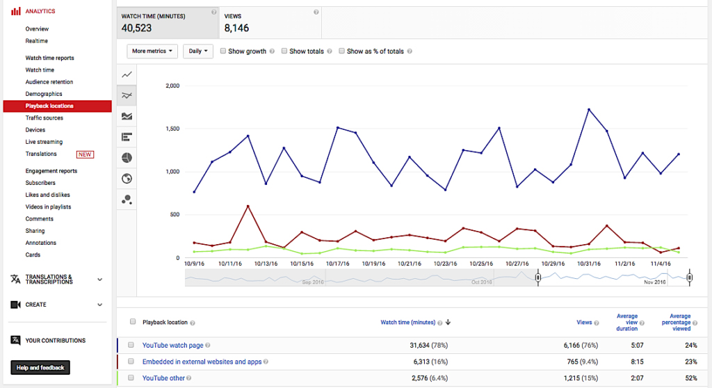 How to - YouTube Analytics