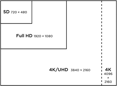 Video resolution definitions